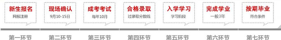 湘潭大学成教报名流程